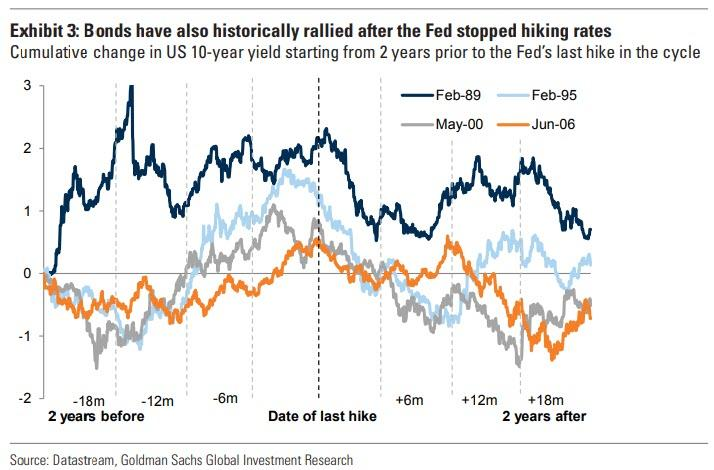 https://www.zerohedge.com/s3/files/inline-images/what%20happens%20when%20Fed%20stops%20hiking%203.jpg?itok=28T_3iXx