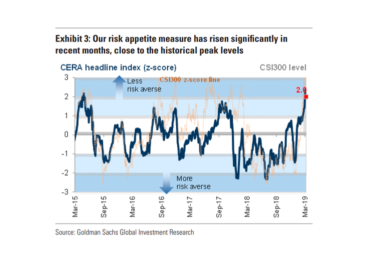 relates to Investor FOMO Could Lift China Stocks 50%, Goldman Says