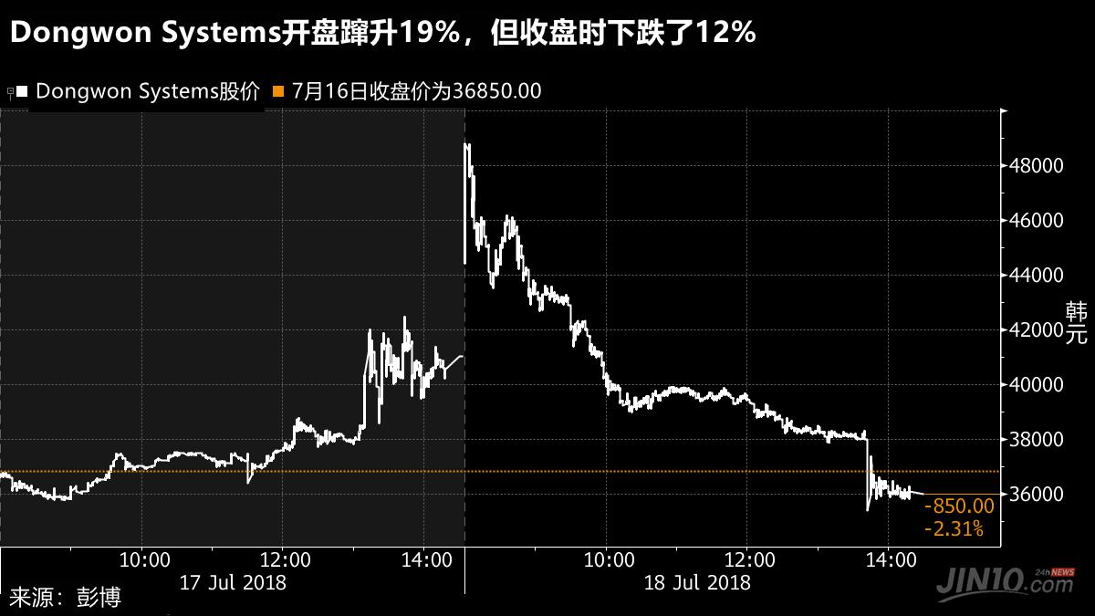 黄金喊单:韩国白捡来1300亿?