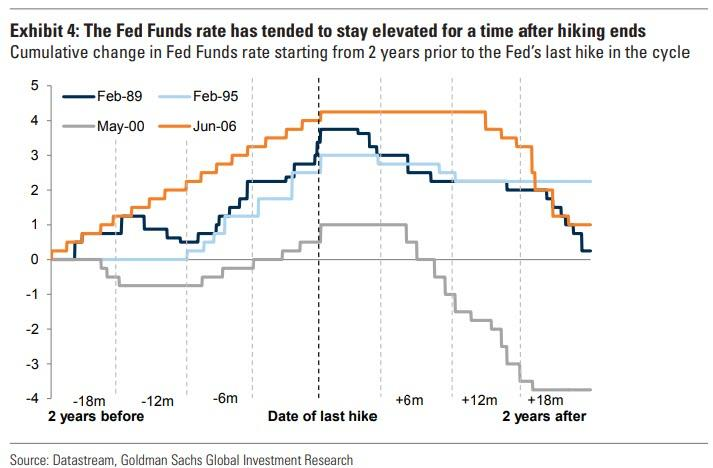 https://www.zerohedge.com/s3/files/inline-images/what%20happens%20when%20Fed%20stops%20hiking%204.jpg?itok=pNVNgOLO