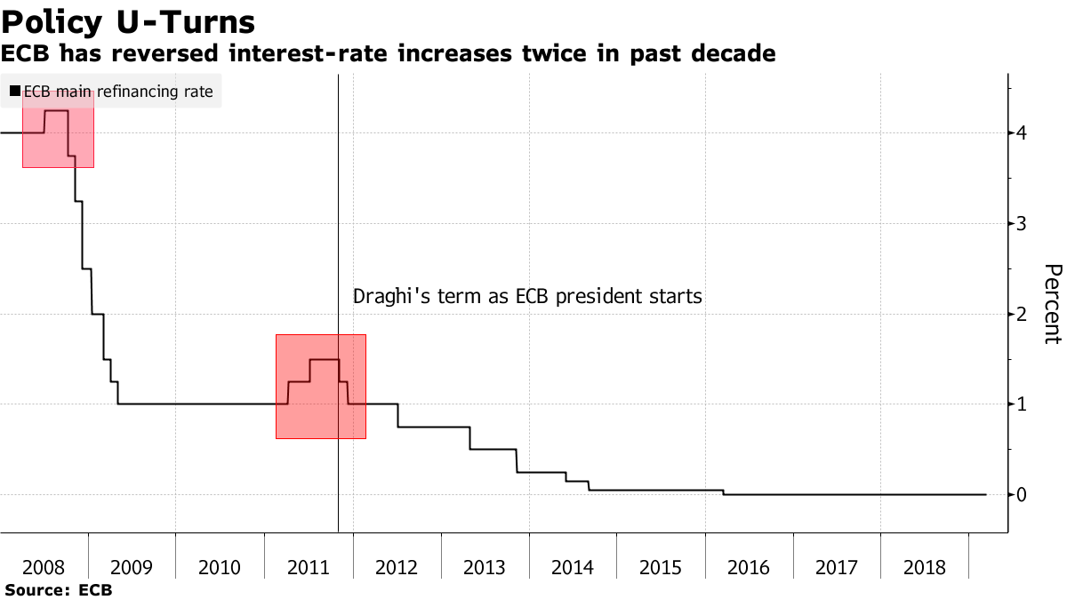 ECB has reversed interest-rate increases twice in past decade
