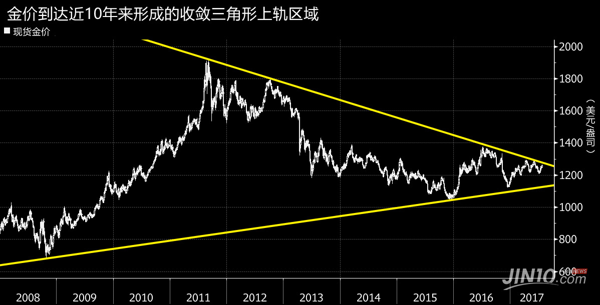 gold fluctuation