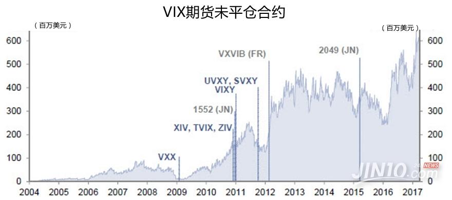 自2005年12月以来,有70%的时间VIX波动性指数曲线出现期货溢价――期货价格高于现货价格。而在出现期货溢价时,做多VIX短期期货指数的交易平均每日亏损83个基点。做多VIX短期期货指数自2005年12月以来共下跌99.9%,年均亏损46.1%。两倍做多VIX短期期货指数同期年均亏损80.7%、月均亏损4.5%。
