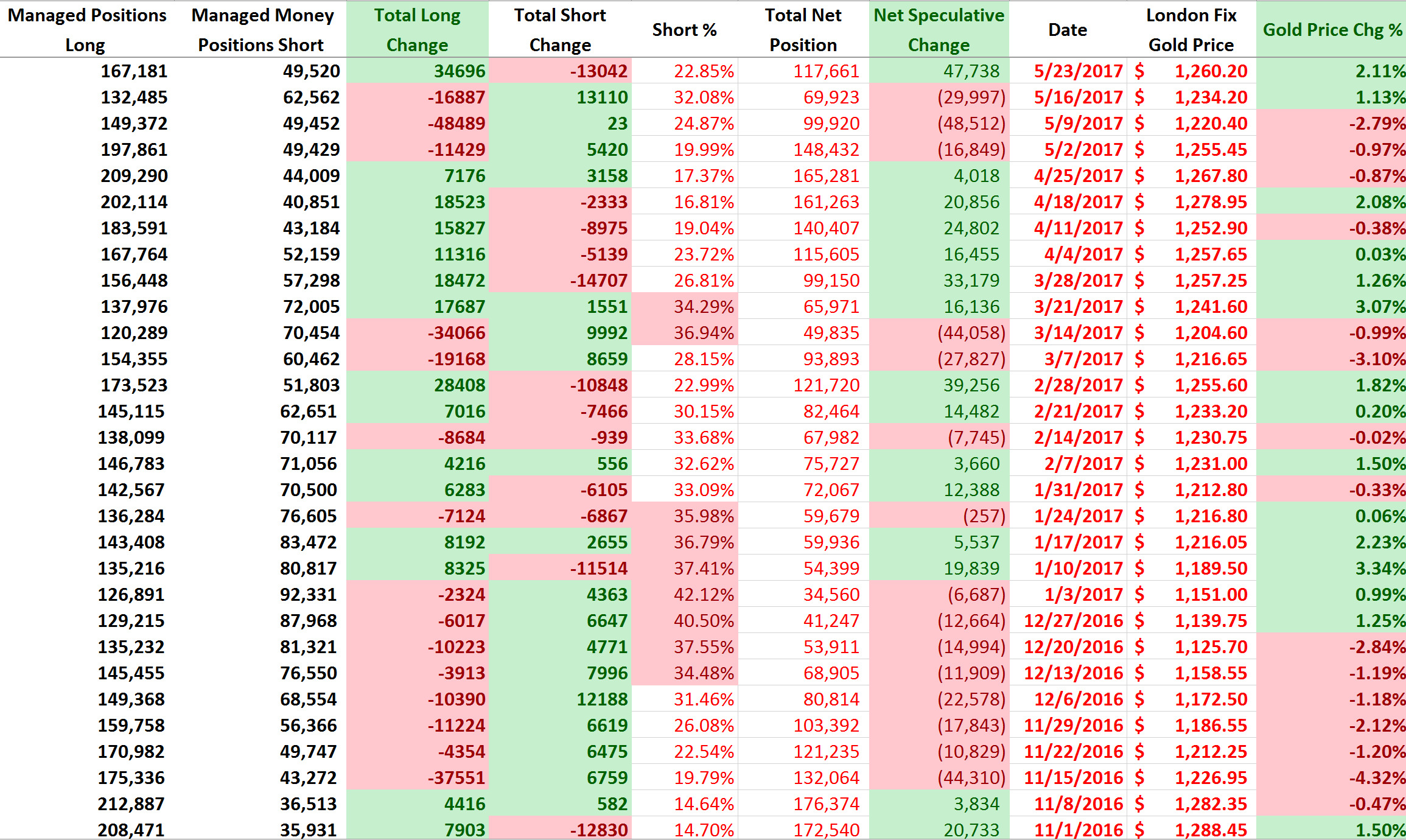 金十数据:COT持仓报告:黄金净多仓创今年最大增幅 白银空头吹响撤退号角